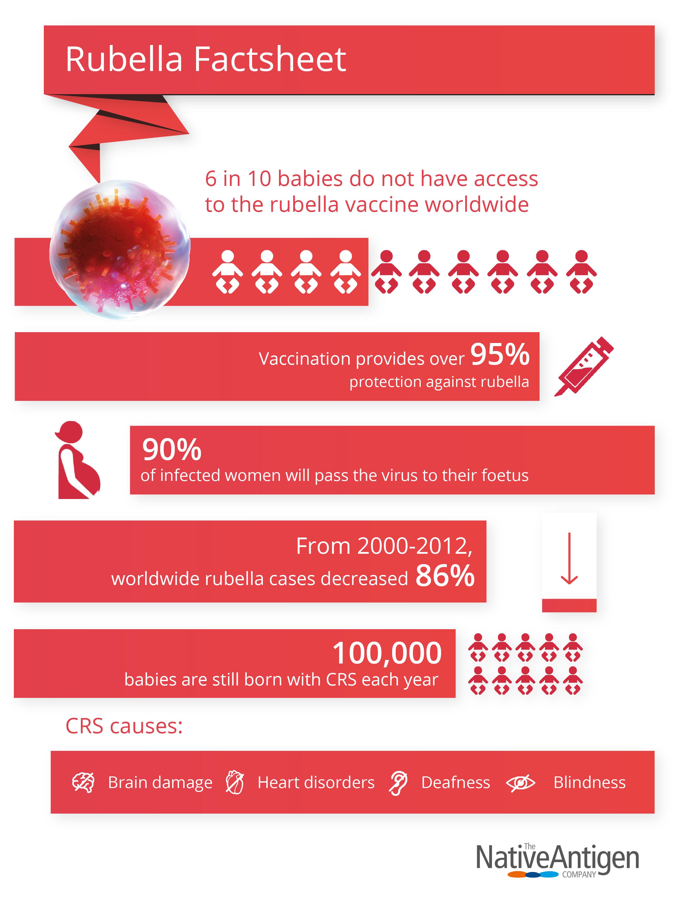 Rubella Infographic